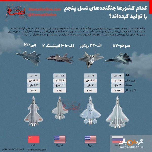 آمریکا و روسیه؛ رقابت بر سر بزرگ ترین هواپیماهای نسل پنجم